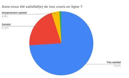 Satisfaction de cours de français en ligne