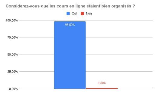 Organisation des cours de français en ligne