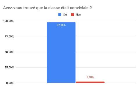 Convivialité des cours de français en ligne
