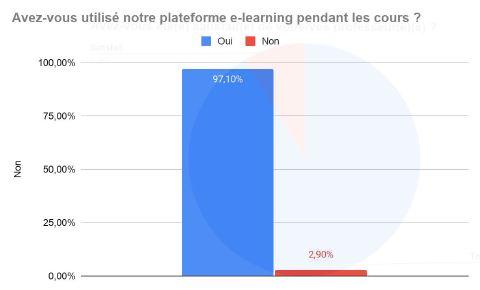 Plateforme de cours de français en ligne